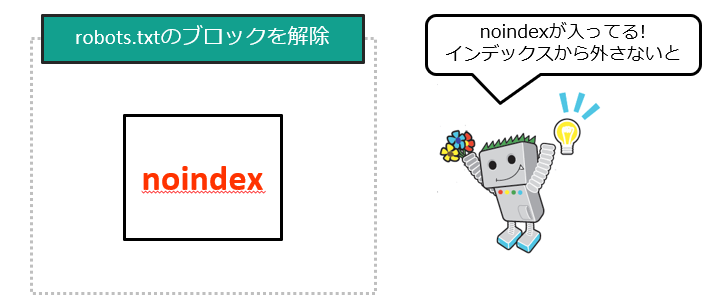 robots.txtとnoindex2