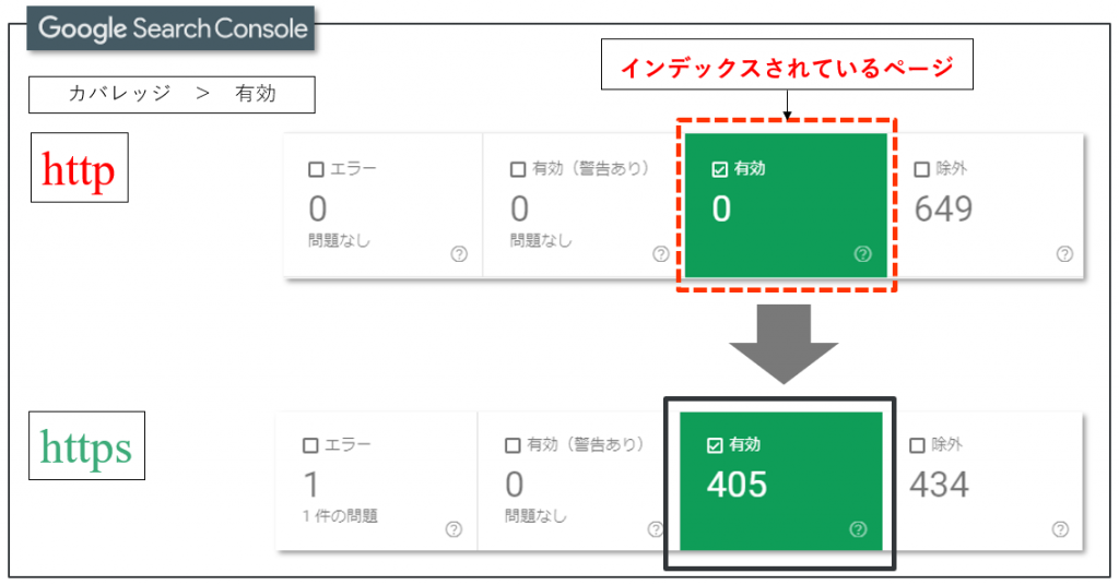 httpのGoogle Search Console