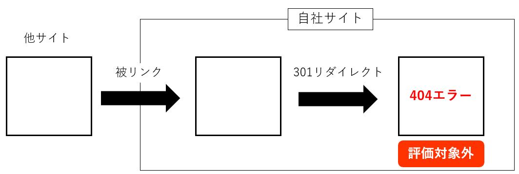 301リダイレクト先が404エラー