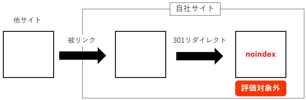 最終リダイレクト先がnoindexページ