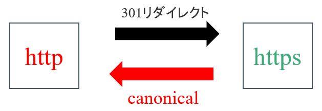 canonicalの設定ミス