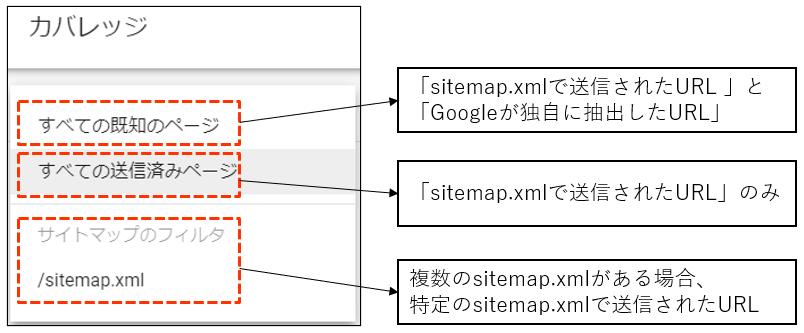 sitemap.xmlで送信されたURL