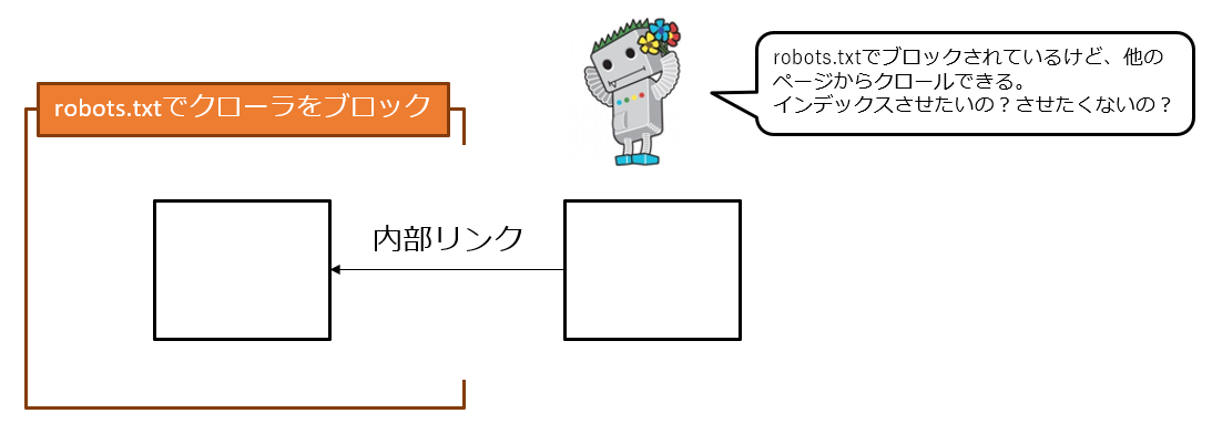 robots.txtと内部リンクの矛盾